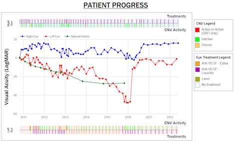Patient progress